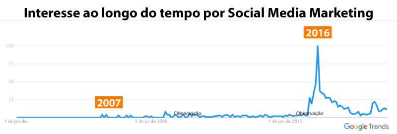 Interesse por Social Media Marketing no Brasil